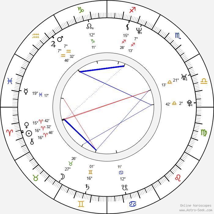 Lori Heuring - Birth horoscope chart