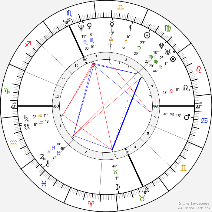 Lori Stokes - Birth horoscope chart