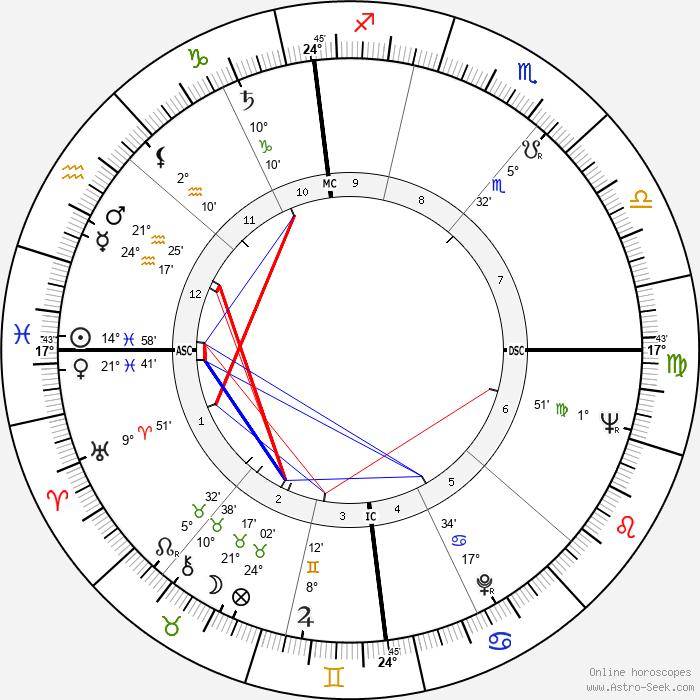 Lorin Maazel - Birth horoscope chart