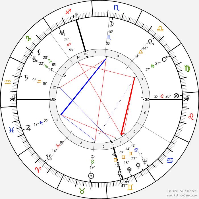 Lorine Niedecker - Birth horoscope chart
