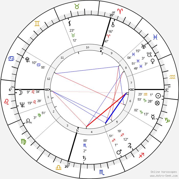 Loris Fortuna - Birth horoscope chart