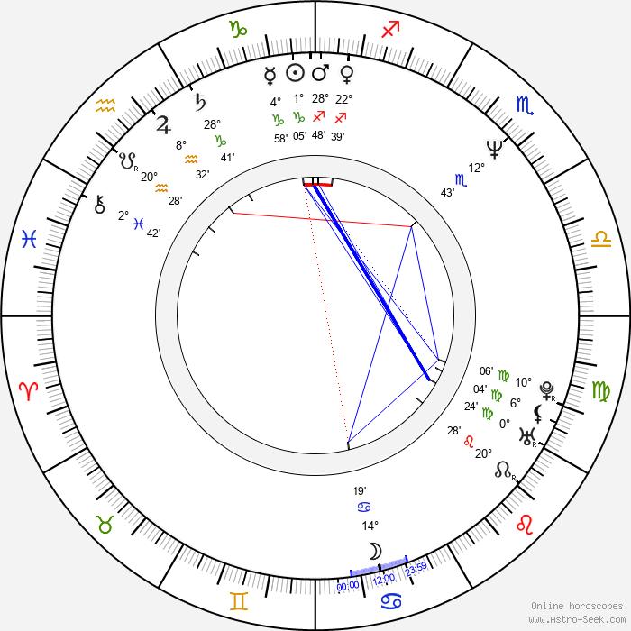 Lorna Tolentino - Birth horoscope chart