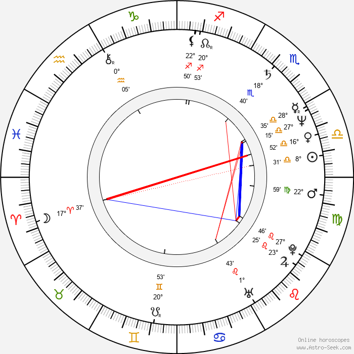 Lorraine Bracco - Birth horoscope chart