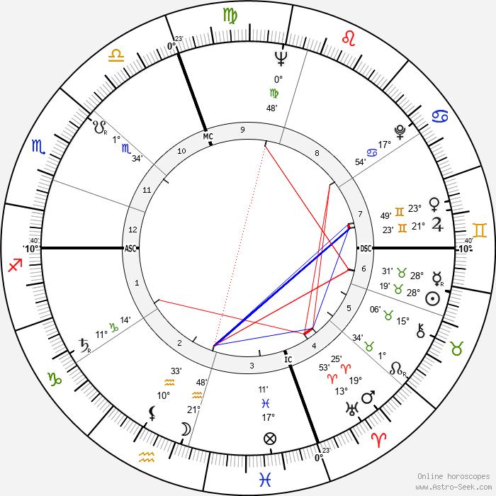 Lorraine Hansberry - Birth horoscope chart