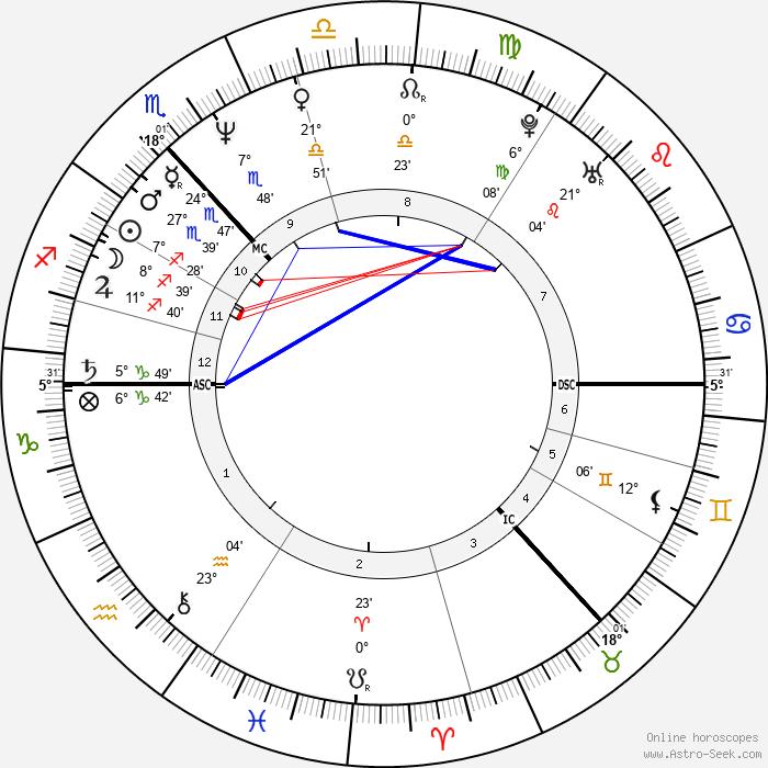Lorraine Kelly - Birth horoscope chart
