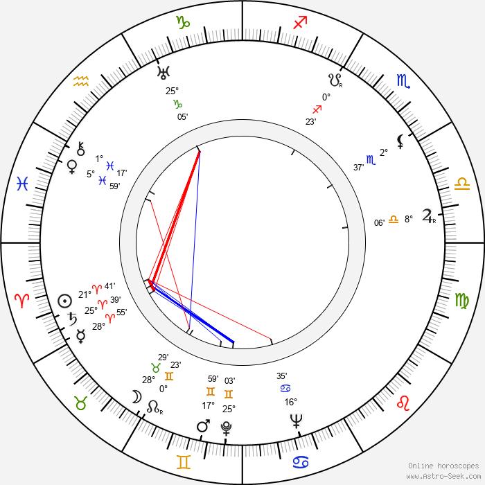 Lorraine Randall - Birth horoscope chart
