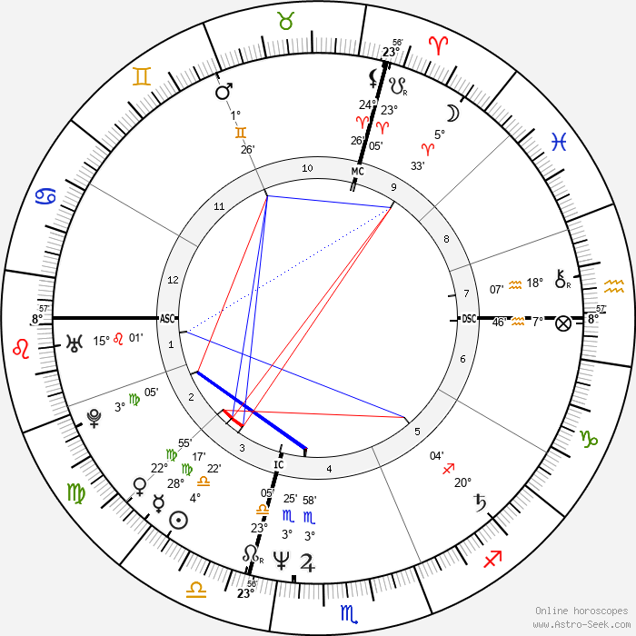 Lory Del Santo - Birth horoscope chart