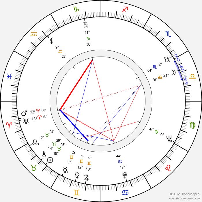Lotár Radványi - Birth horoscope chart