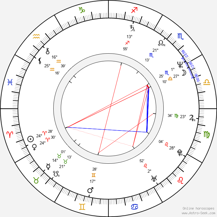 Lothaire Bluteau - Birth horoscope chart