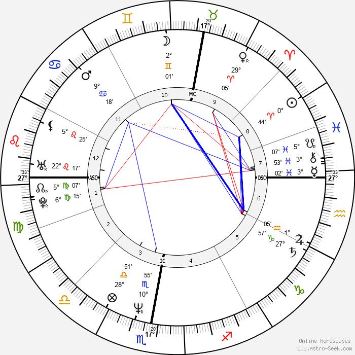 Lothar Matthäus - Birth horoscope chart