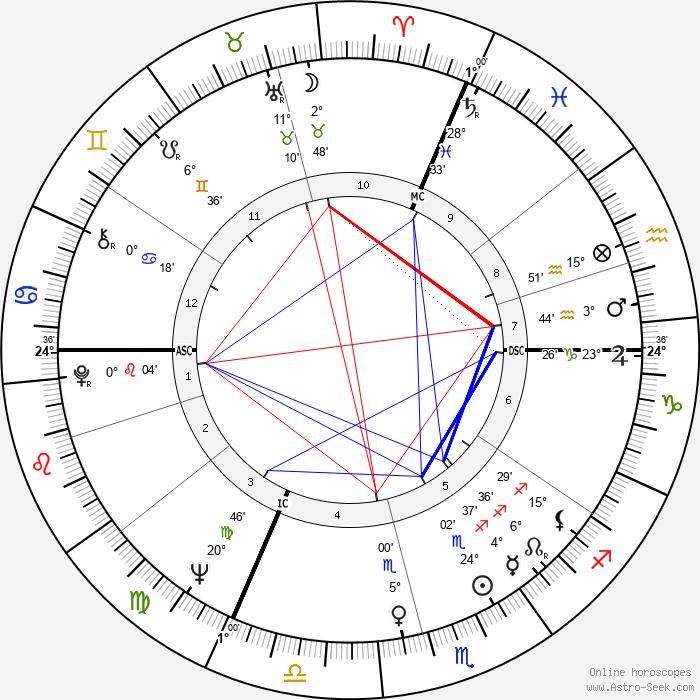 Lothar Späth - Birth horoscope chart