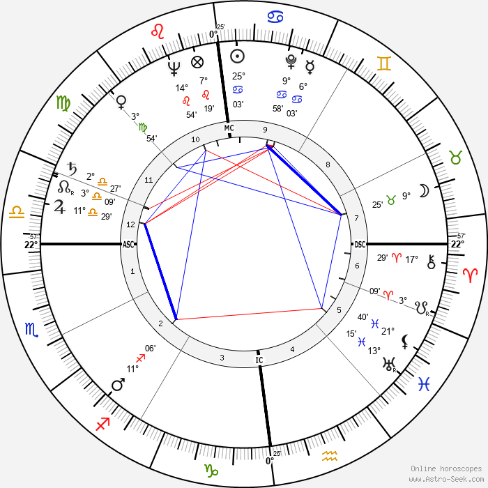 Lothar Swierzinski - Birth horoscope chart