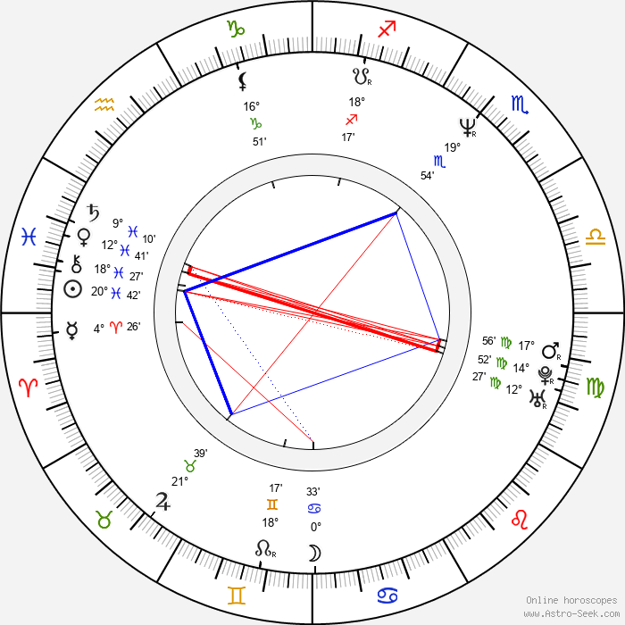Lotte Arnsbjerg - Birth horoscope chart