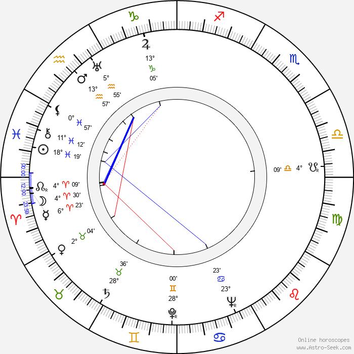Lotte Koch - Birth horoscope chart