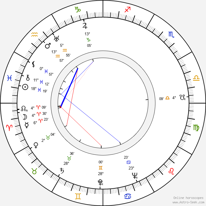 Lotte Koch - Birth horoscope chart