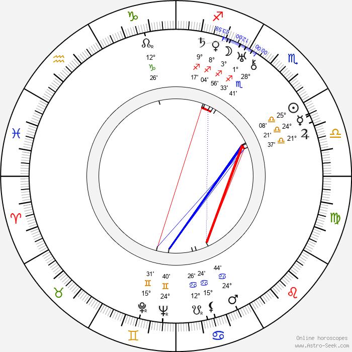 Lotte Lenya - Birth horoscope chart