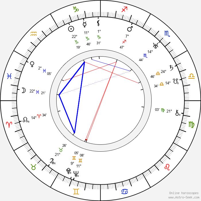 Lotte Stein - Birth horoscope chart