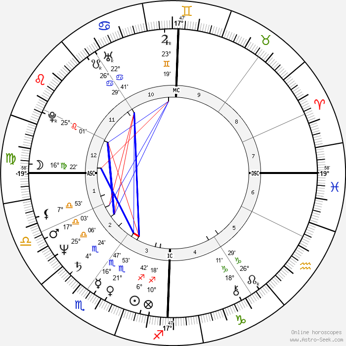 Lottery winner 12536 - Birth horoscope chart