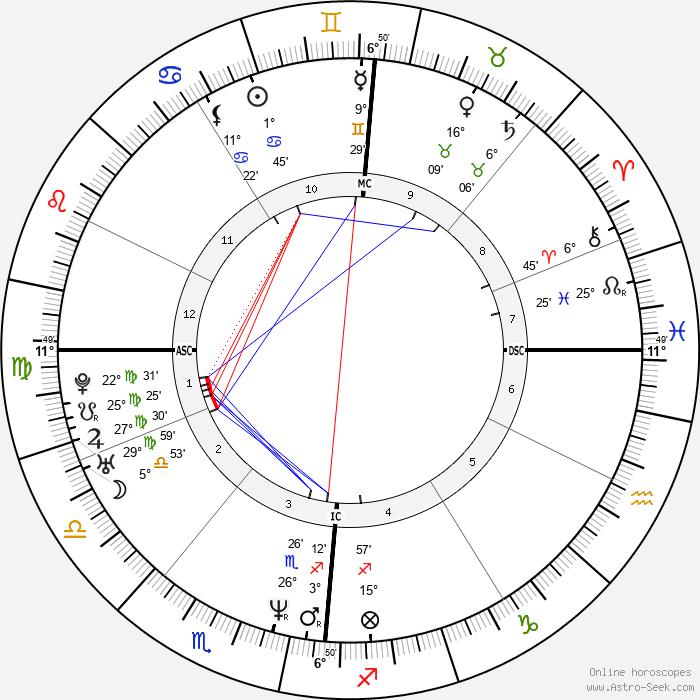Lottery winner 37291 - Birth horoscope chart