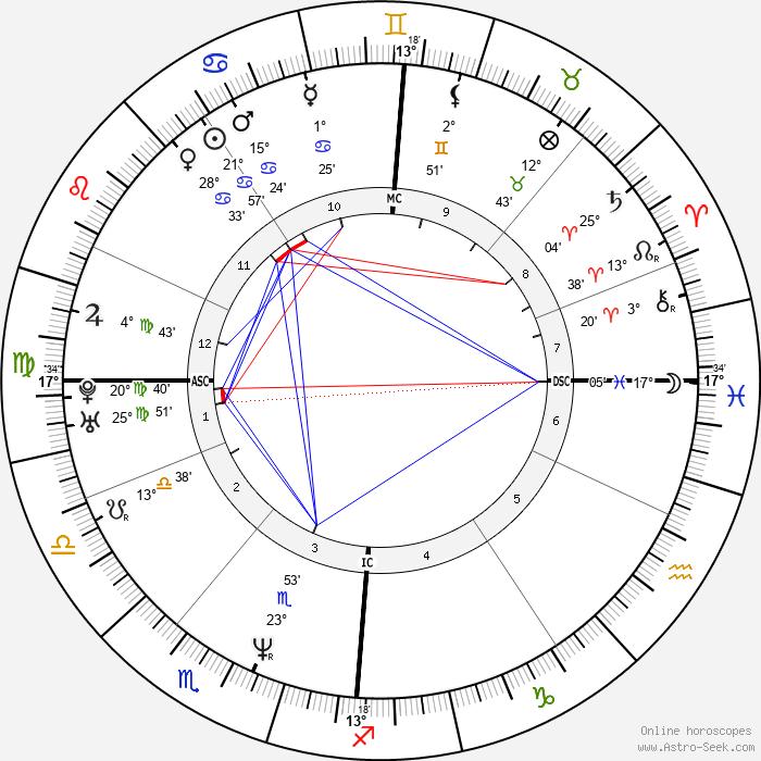 Lottery winner 40112 - Birth horoscope chart