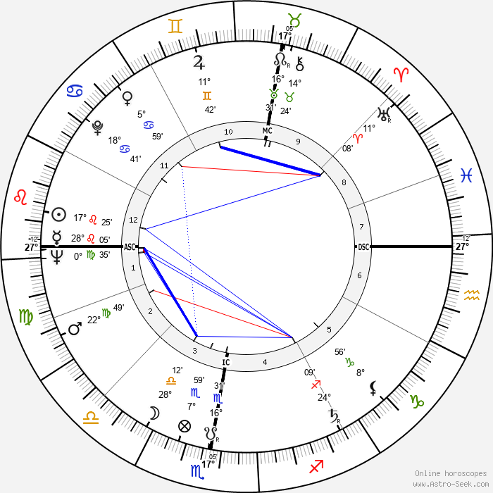 Lottery winner 6626 - Birth horoscope chart