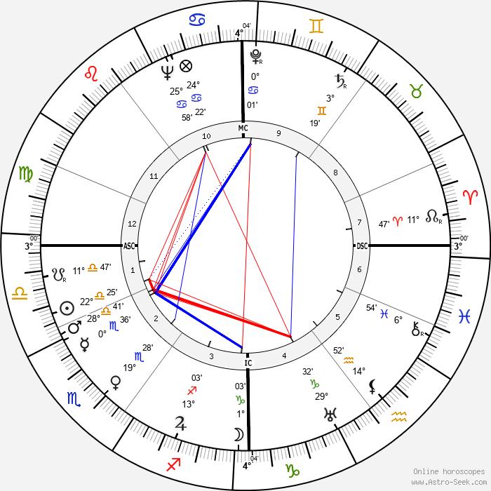 Lotti Huber - Birth horoscope chart