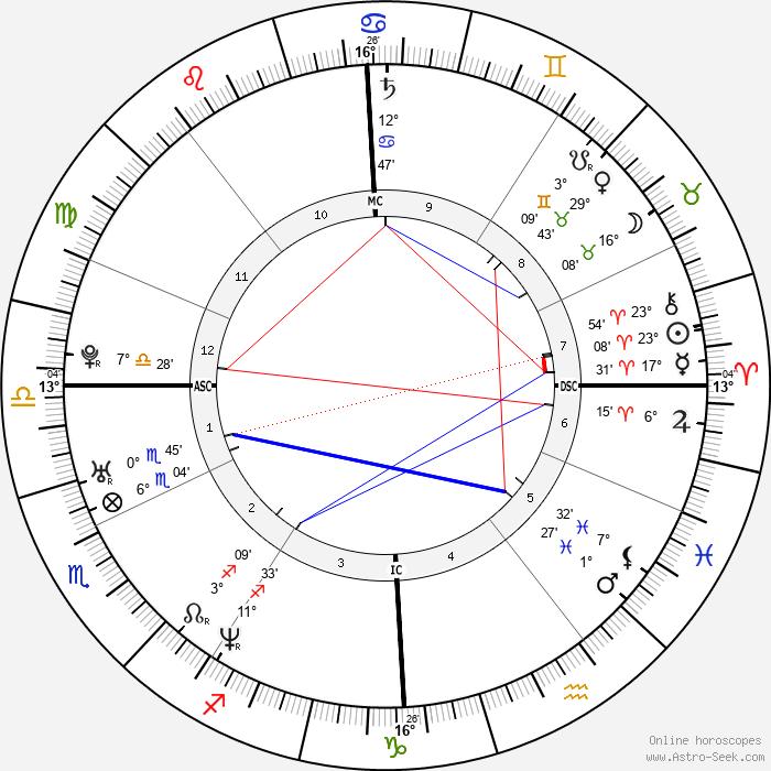Lou Bega - Birth horoscope chart