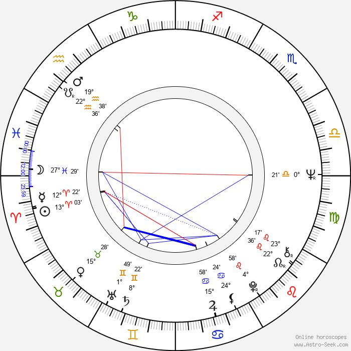 Lou Bonacki - Birth horoscope chart