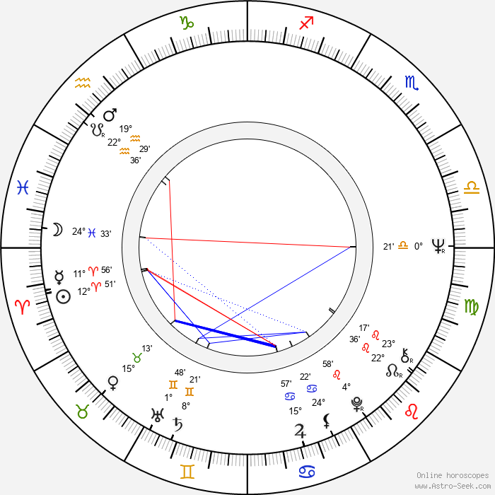 Lou Bonacki - Birth horoscope chart