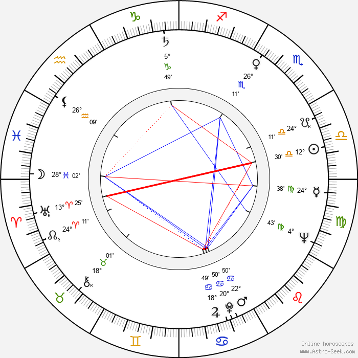Lou Cutell - Birth horoscope chart