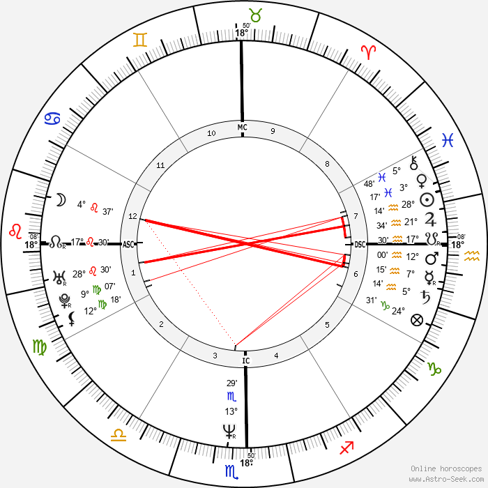 Lou Diamond Phillips - Birth horoscope chart