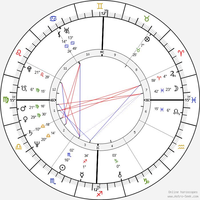 Lou Ferrigno - Birth horoscope chart