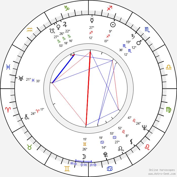 Lou Fillipo - Birth horoscope chart