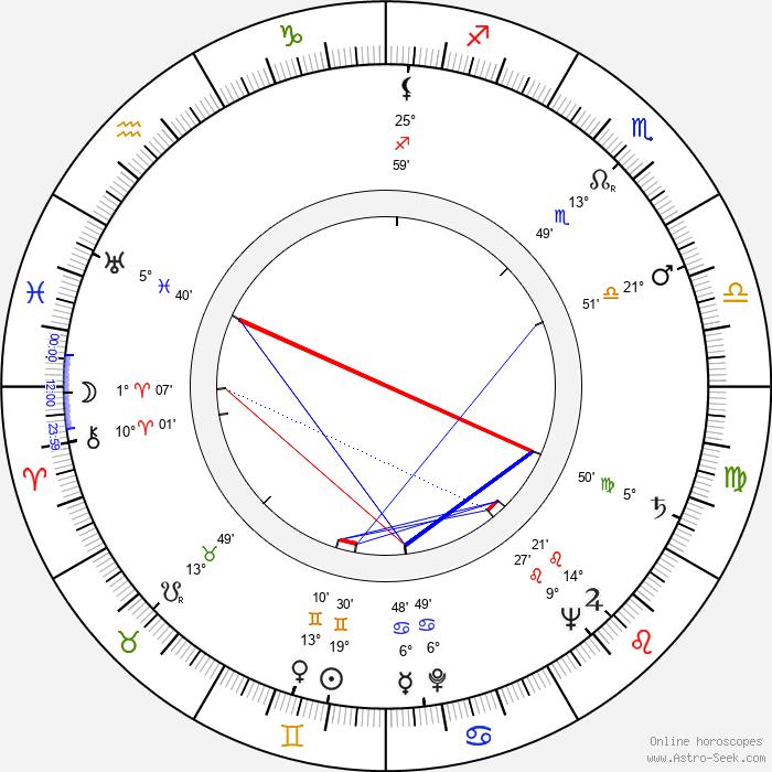 Lou Frizzell - Birth horoscope chart