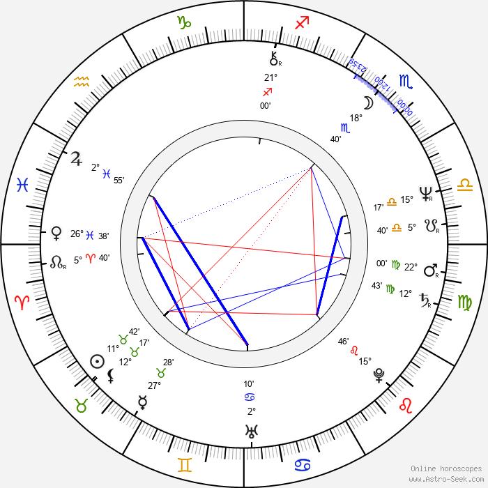 Lou Gramm - Birth horoscope chart