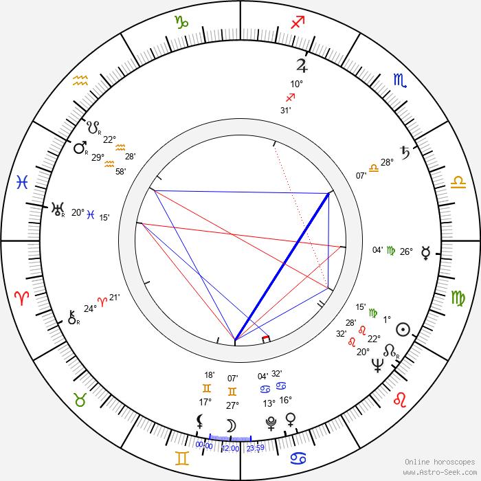 Lou Teicher - Birth horoscope chart