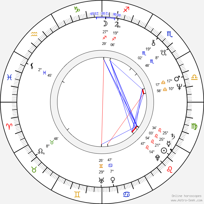 Lou Wagner - Birth horoscope chart