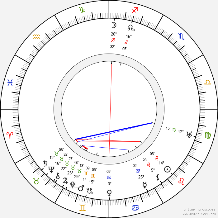 Louella Parsons - Birth horoscope chart