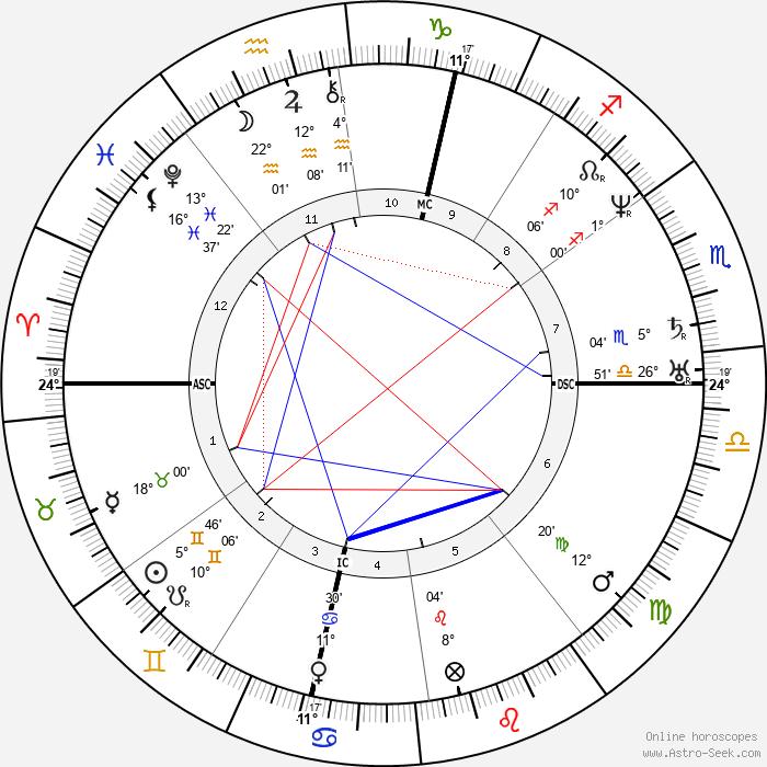 Louis Agassiz - Birth horoscope chart