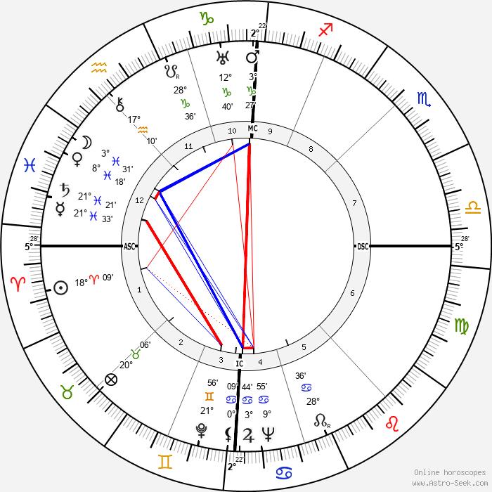 Louis Arbessier - Birth horoscope chart