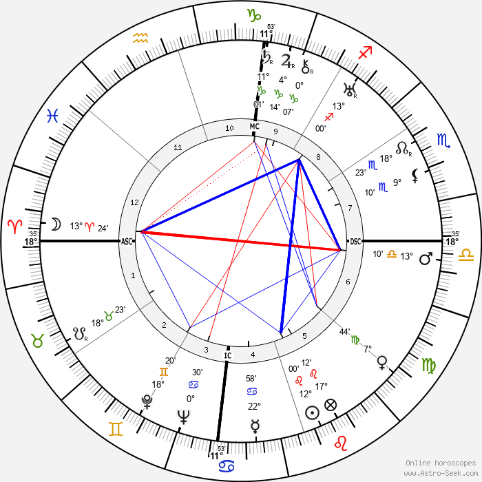 Louis Armstrong - Birth horoscope chart