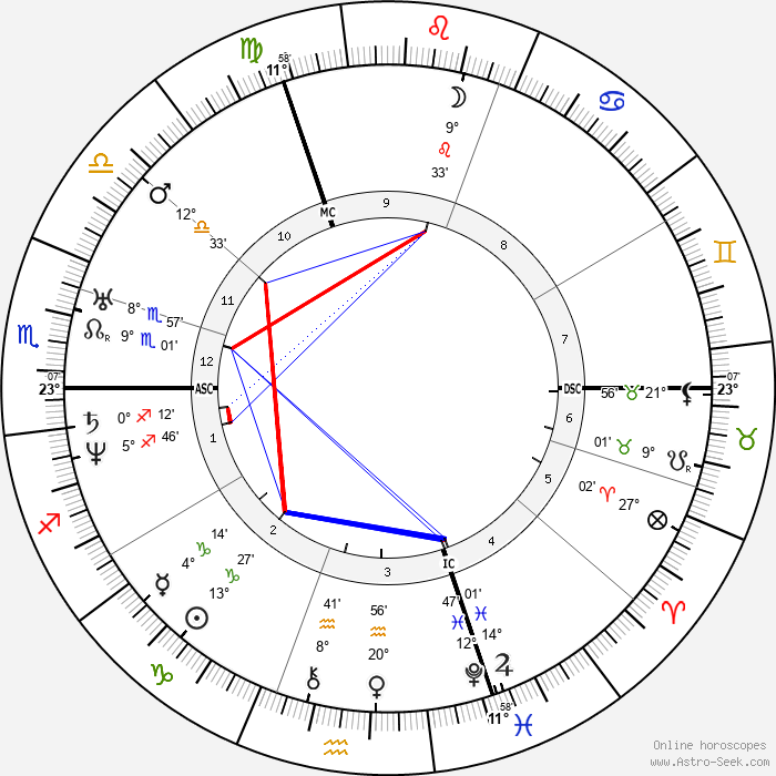 Louis Braille - Birth horoscope chart
