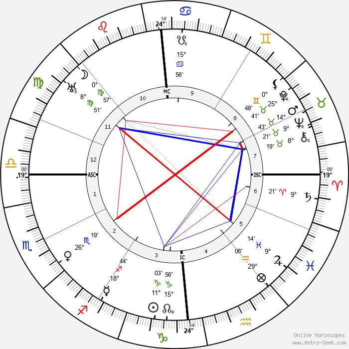 Louis Breguet - Birth horoscope chart