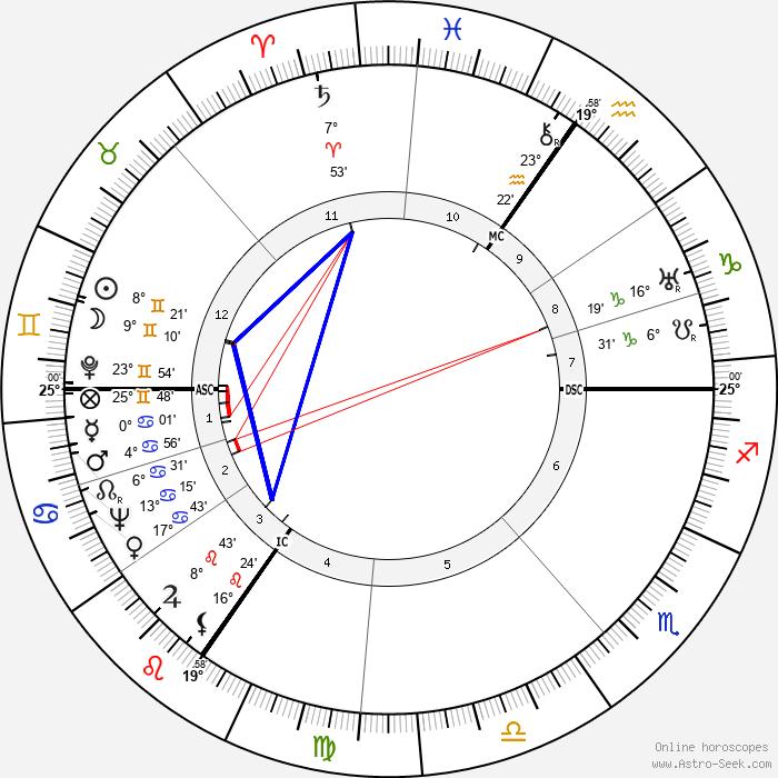 Louis Daquin - Birth horoscope chart