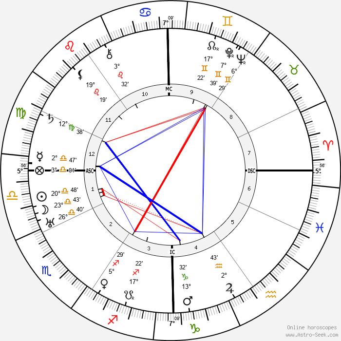 Louis Delluc - Birth horoscope chart