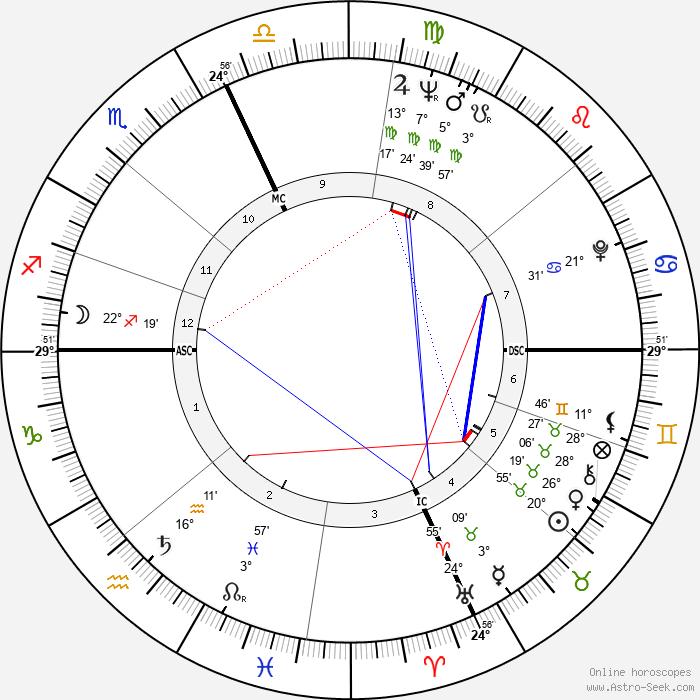 Louis Farrakhan - Birth horoscope chart