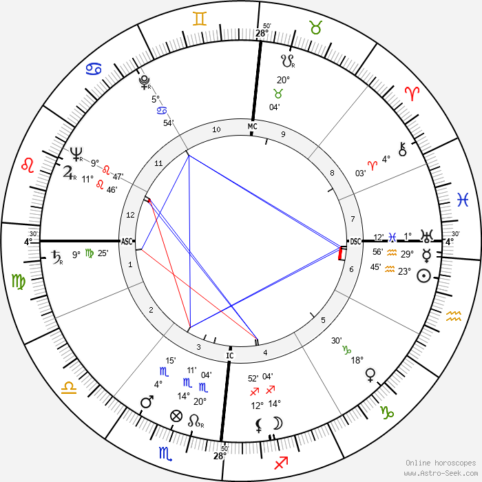 Louis Féraud - Birth horoscope chart