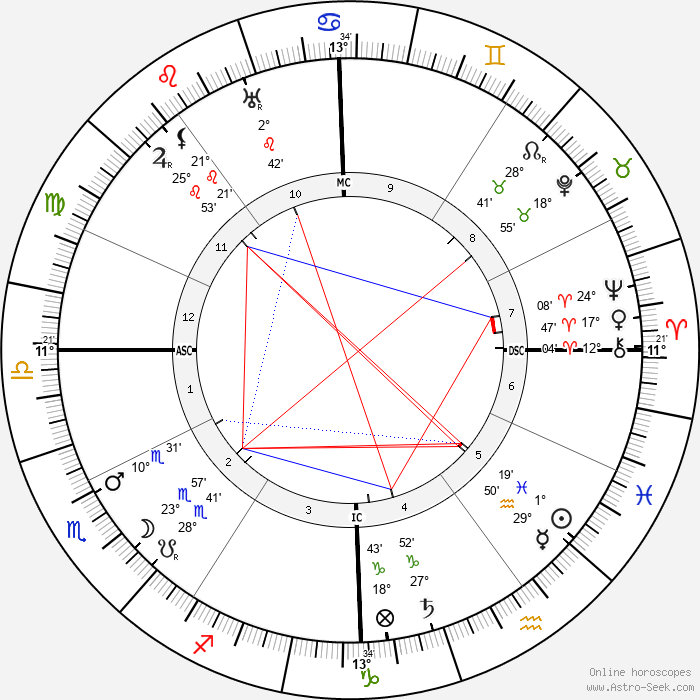 Louis Feuillade - Birth horoscope chart