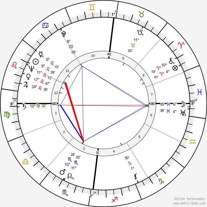 Louis Francois Pauwels - Birth horoscope chart