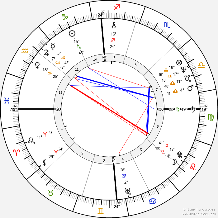 Louis Freeh - Birth horoscope chart